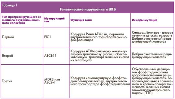 Холестаз беременных симптомы и лечение 65